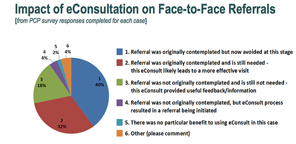 Impact of eConsultation on Referrals